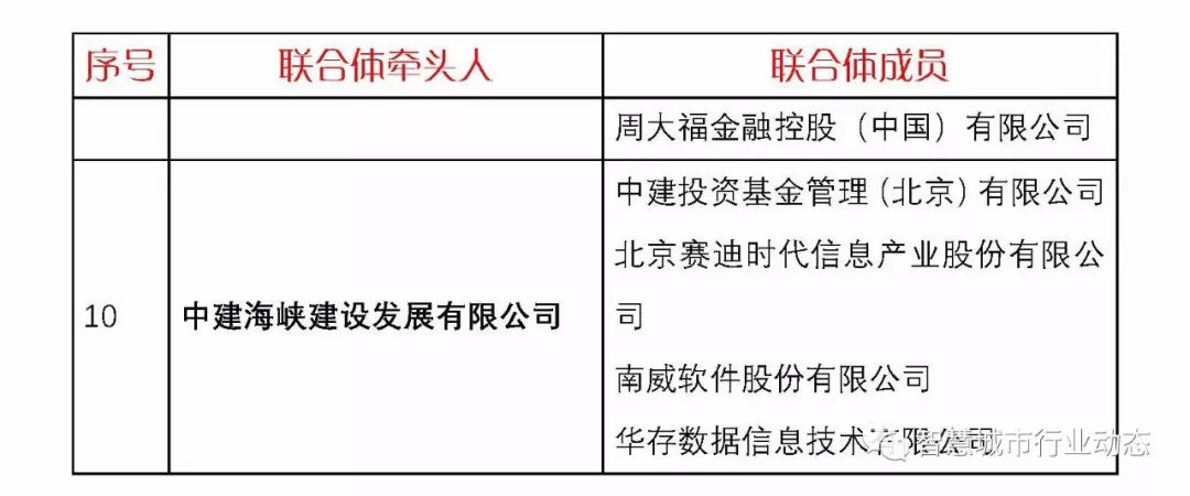 重磅!财政部54号文!处理多个智慧城市PPP示范项目(附完整清单)