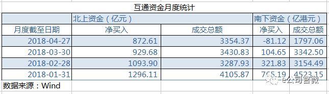 南北资金净买入逐月递减,但创业板屡获加仓,3只股票均获亿元级
