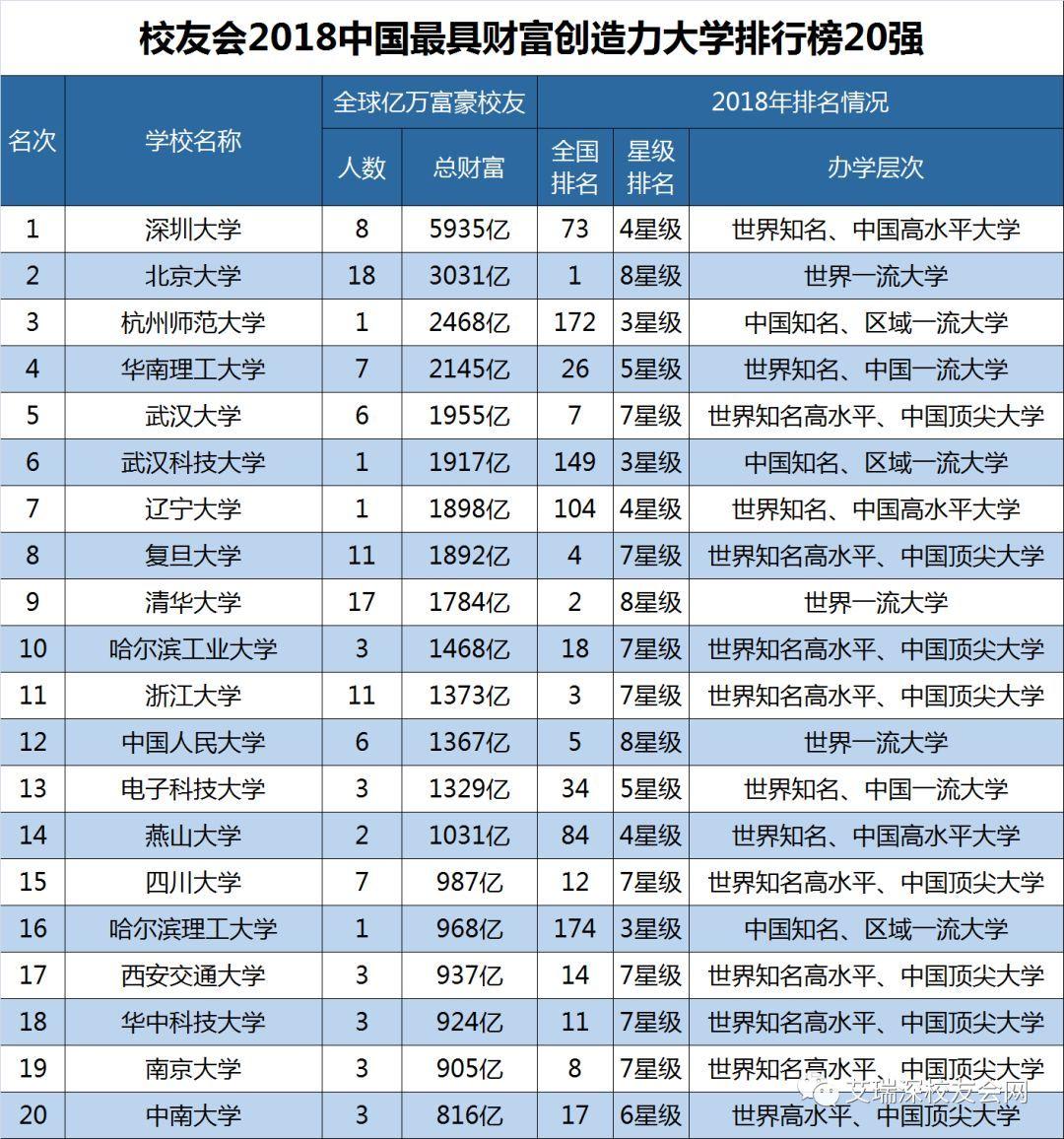 2018大学排行_2018最新大学排行榜发布 Top100排名竟然出人意料