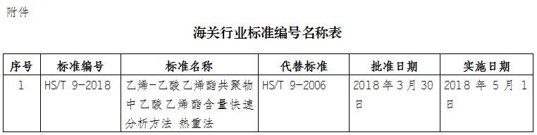 5月1日起,海关实施这些新政策
