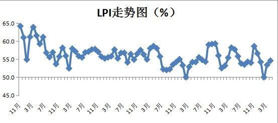 物流活动继续转旺4月中国物流业景气指数较上月回升1.2%