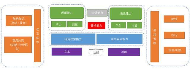 《中国英语能力等级量表》6月1日起实施 看看你的英语