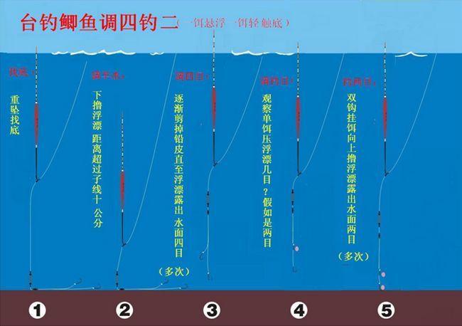 钓鱼调漂全过程——图解