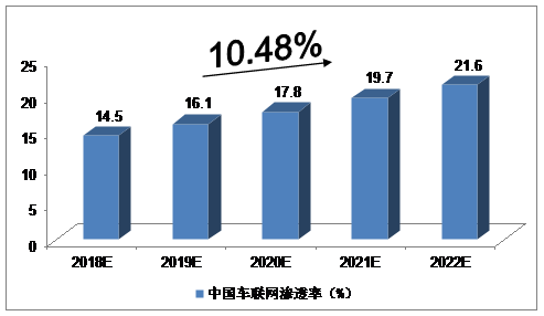 未来5年中国车联网发展现状行业预测分析