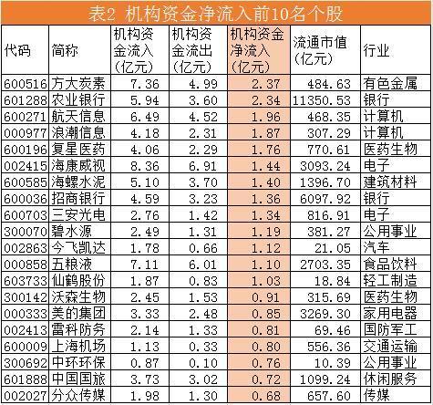 今日机构净流出资金超过1亿元的有14只个股,分别为中国平安(3.70亿元)、东方财富(2.67亿元)、民生银行(2.56亿元)等。