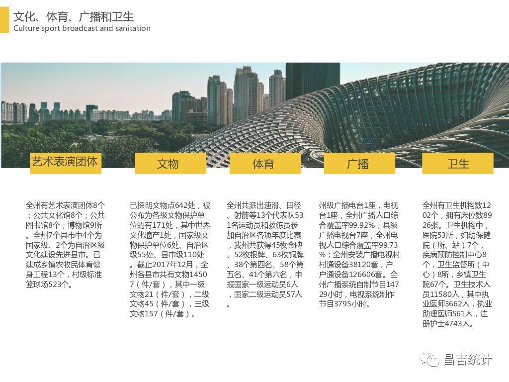 昌吉gdp_1 7月昌吉州国民经济运行情况