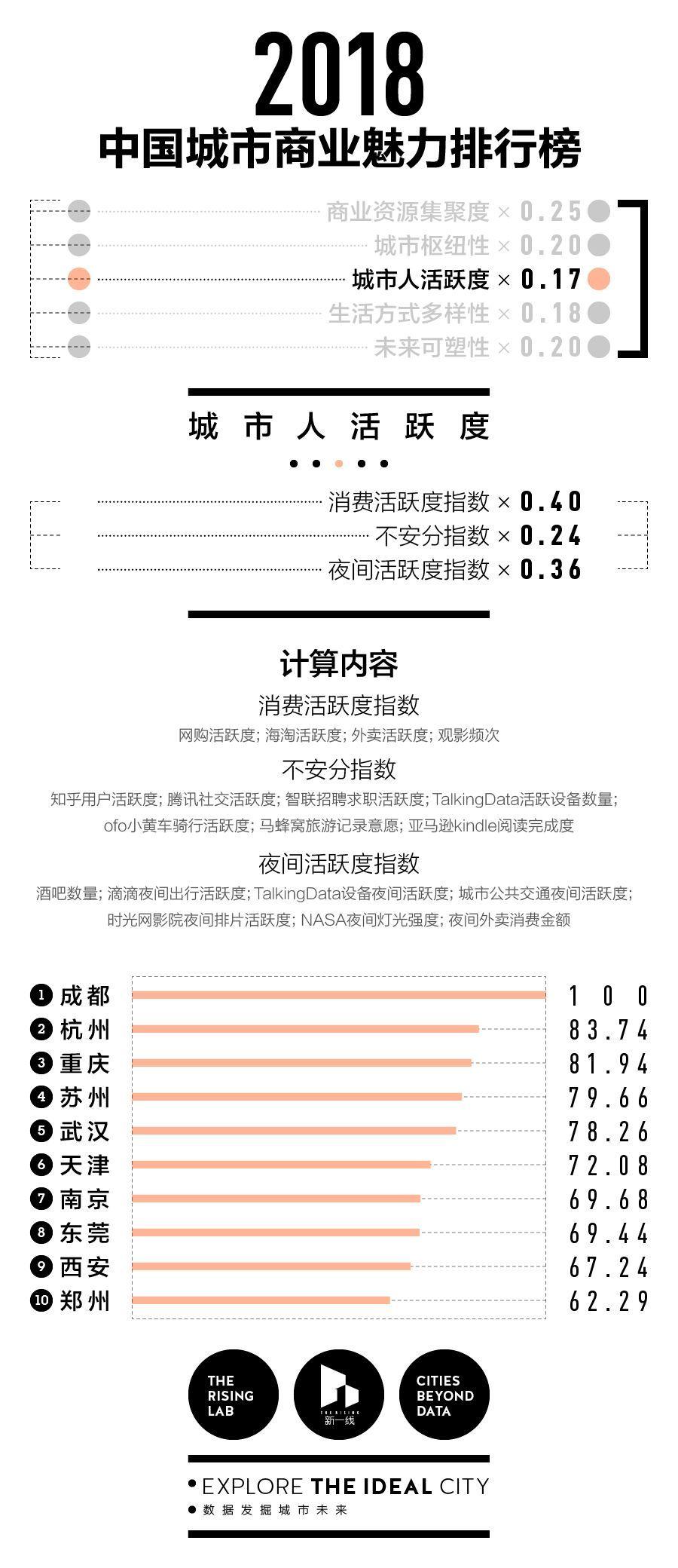 """2018年中国338城市分级完整名单:由""""北上广深""""变为""""上北深广"""""""