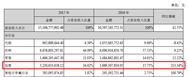 在各渠道的营收占比中,加盟带来的业绩虽暂不如经销,但其同比213.34%的增速却是经销所不能比的。