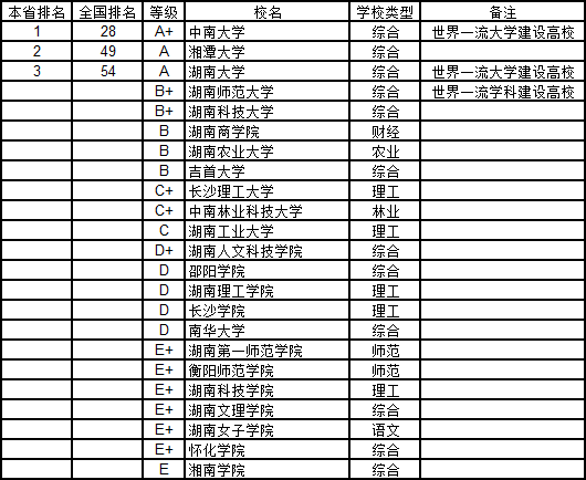 18年湖南人均gdp排行榜_2014年湖南省各市州GDP排名