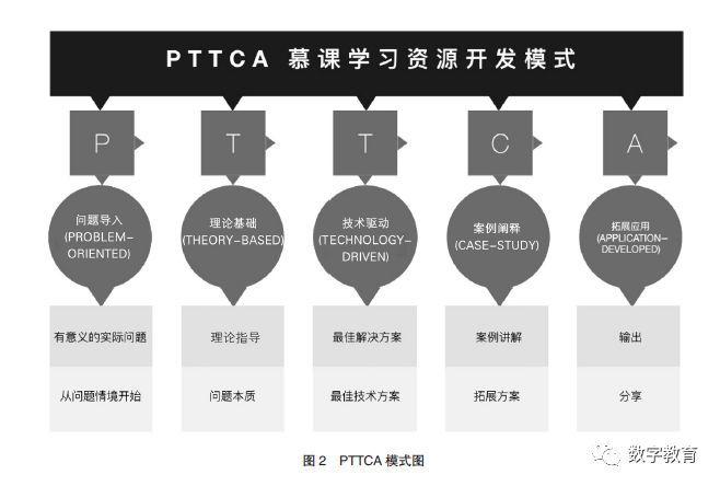 pttca:一种问题导向的慕课课程设计模式图片
