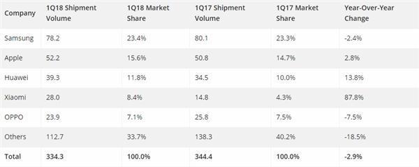 2018年Q1国内智能手机出货量排行:这三家霸榜