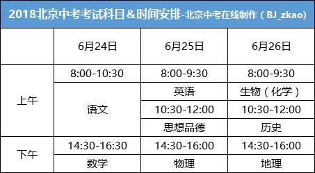 快讯丨2018北京新中考政策,和往年相比,有哪些变化?