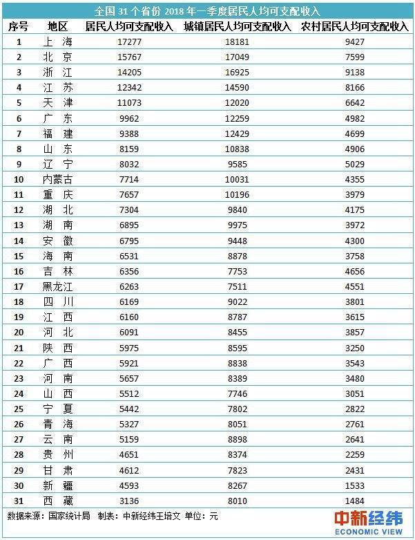 2021年各省人均收入排名_2020年各省人均收入