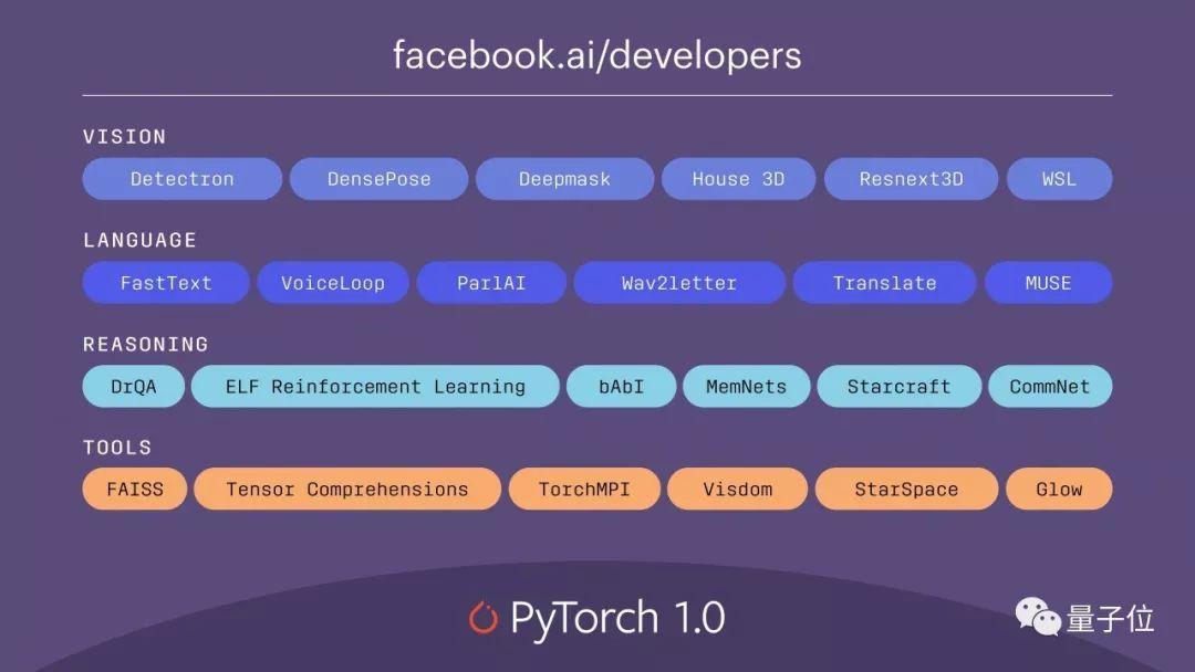 PyTorch 1.0现身(Logo也换了),围棋AI开源
