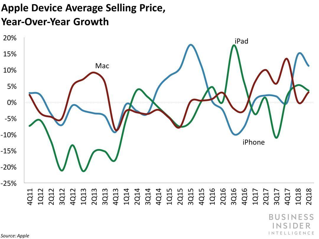 苹果财报超预期,派发千亿美元红包,iPhone卖的到底好不好?