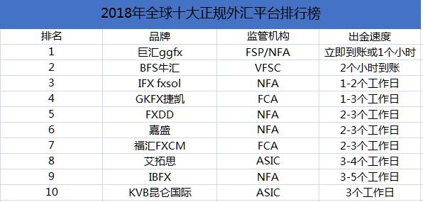 外汇平台哪家强 中国外汇交易平台怎么没有杠杆?