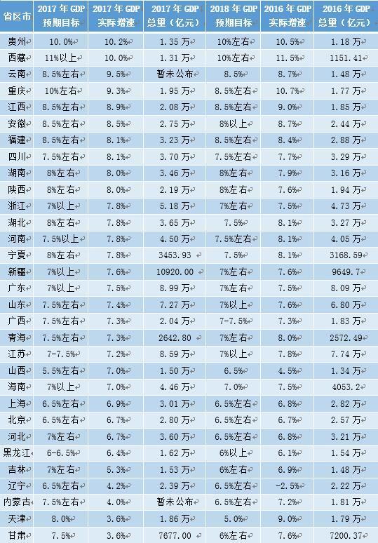 2017 重庆第一季度gdp_中国第一季度2020gdp