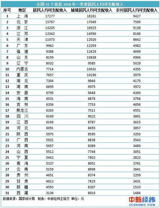 人均可支配收入数据_人均可支配收入