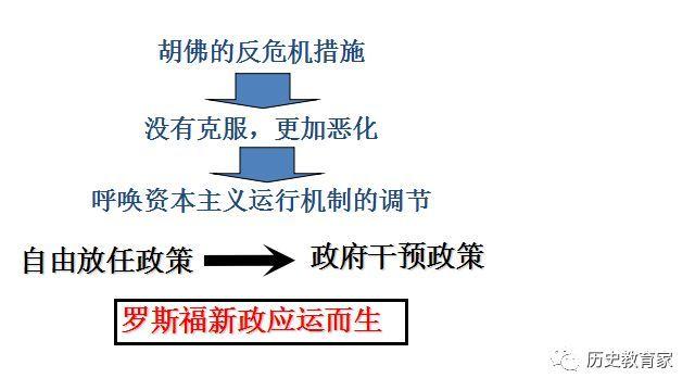 【讲解研究】必修二 第17课 空前严厉的本钱主义全国经济危机课件(责编保举:数学视频jxfudao.com/xuesheng)