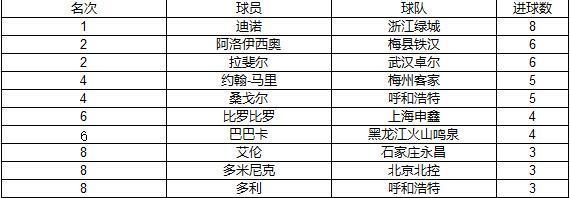 2018中甲射手榜前十名(截止5月6日)
