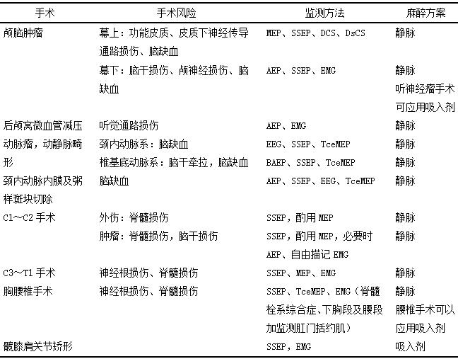 [共识解读] 天坛医院乔慧答疑《中国神经外科术中电生理监测规范2017版》(附全文)