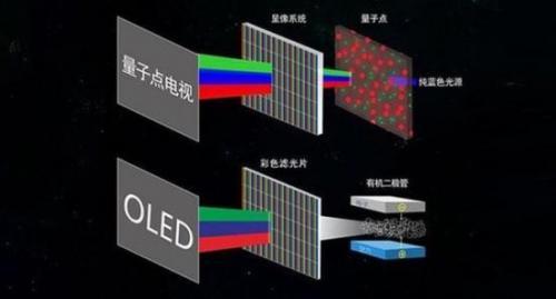 oled顯示技術具有自發光,廣視角,幾乎無窮高的對比度,較低耗電,極高圖片