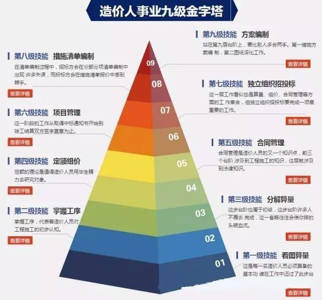 九级金字塔,你在哪一级?