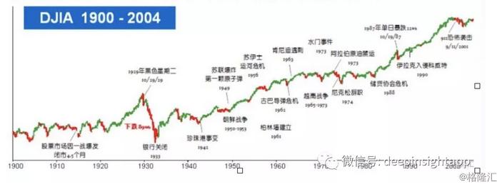 巴菲特股东大会精华思考:投资需要长期乐观