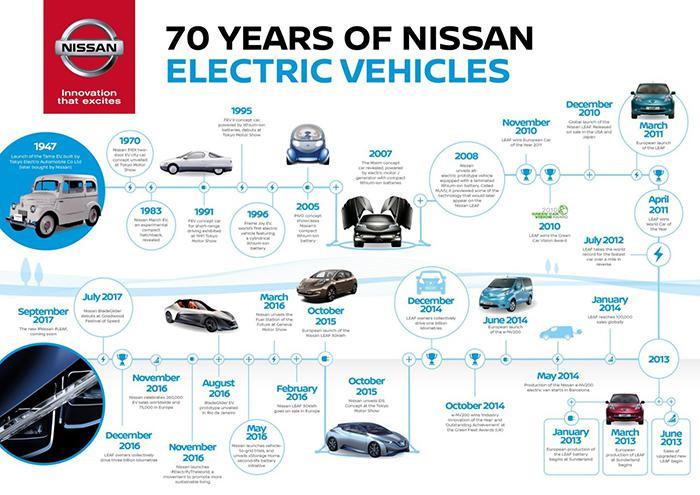 讲电动车的故事,可能你对日产的历史一无所知