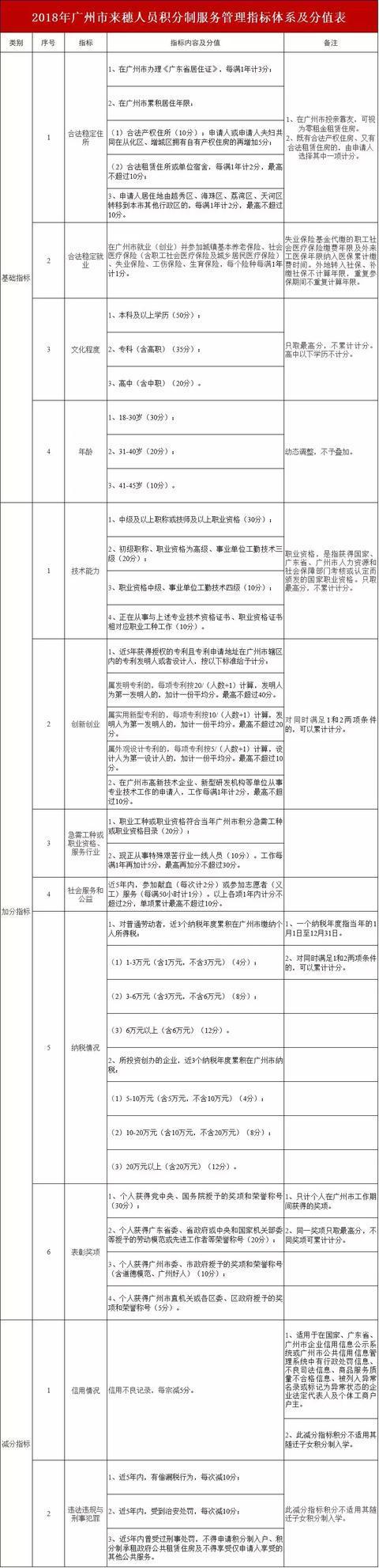 2018年广州总人口_2018广州市总工会关于延长系统直属事业单位招聘工作人员报