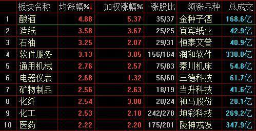 沪指涨1.48%站上3100点_酿酒板块大涨4.88%