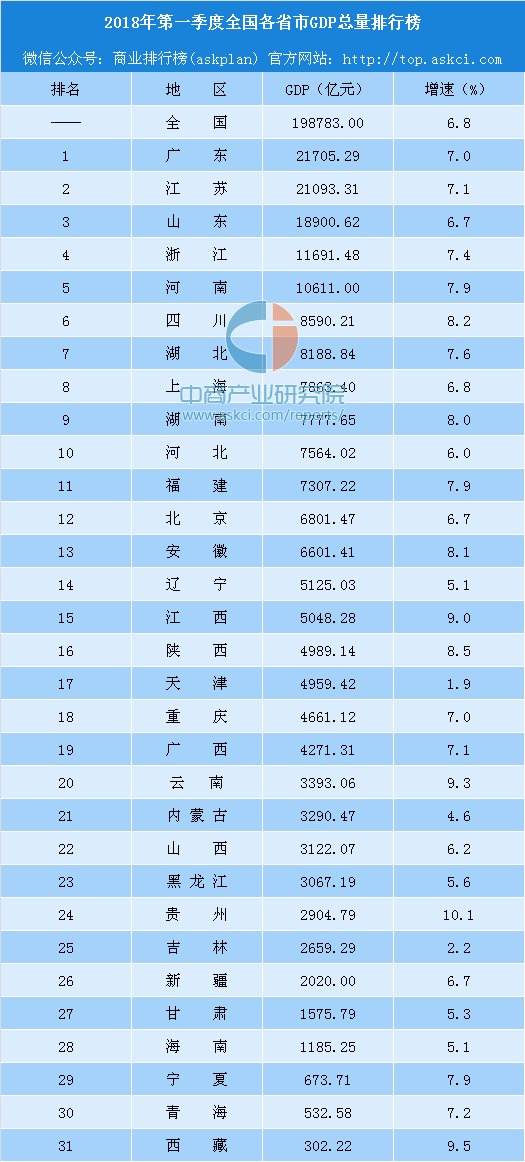 全国各省市总gdp排行榜_全国各省会 市 县GDP排行榜,你在的地方排第几