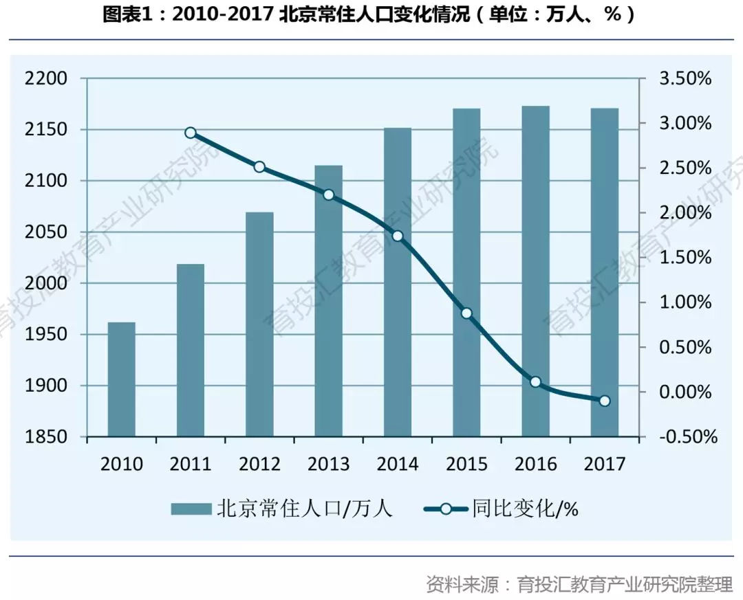 北京人口发展_北京人口的发展