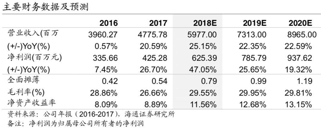 海通计算机 | 宝信软件:一季度净利润增速 78.14%,智能制造促业绩拐点