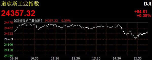 美股小幅收高 道指收涨近90点
