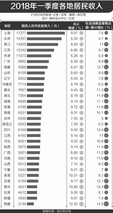 31省一季度人均gdp排行_31省份一季度GDP排行,经济版图有新变化