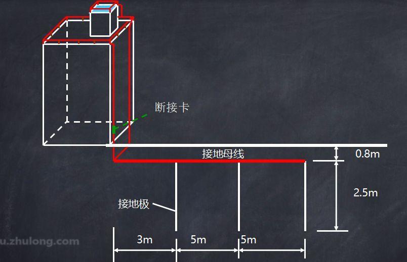 视频课 | 接地平面图的绘制