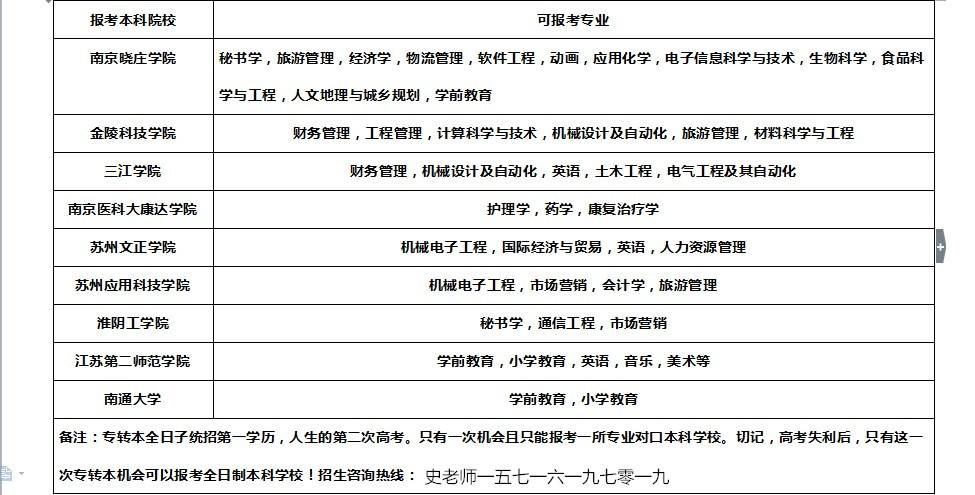 江苏省2019年2020年五年制专转本一揽子计划