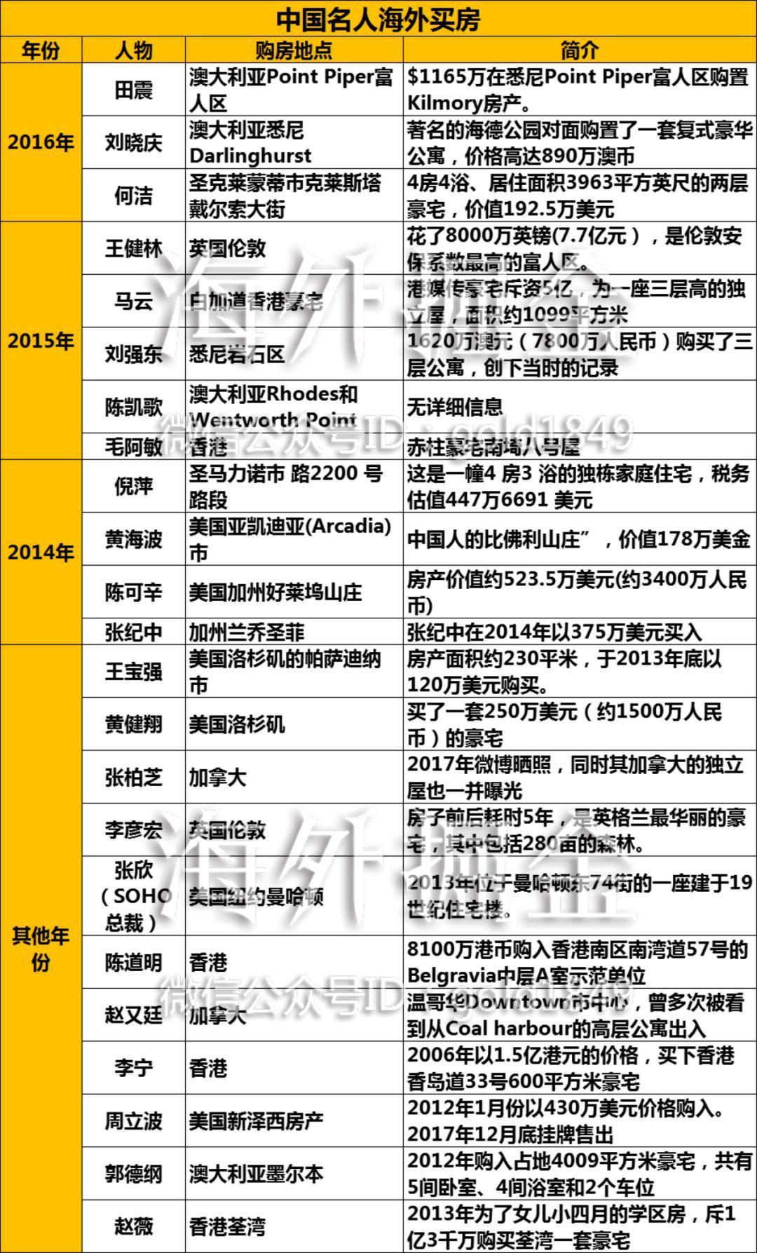 史上最全中国明星海外房产版图,谁赚了,谁亏了?