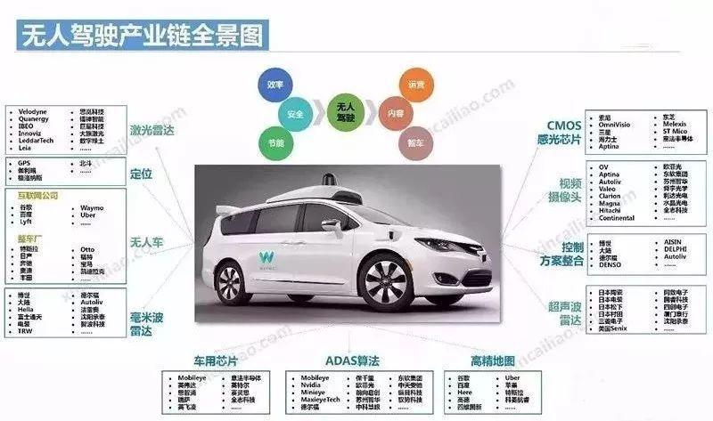 自动驾驶全球产业链全景图丨厚势汽车