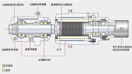 电动机润滑保养的方法和规范