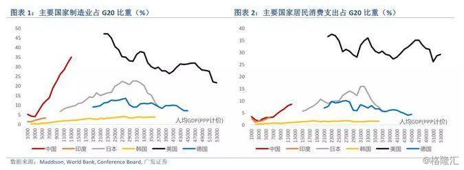 沈明高:消费改变中国――规模、结构与路径