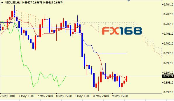 纽元/美元技术分析:油价上涨传佳音_收复0.7关口胜利在望!