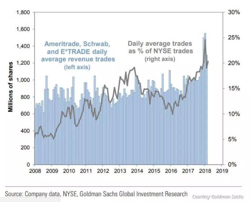 股市震荡不安怪谁?高盛认为是散户群体太庞大