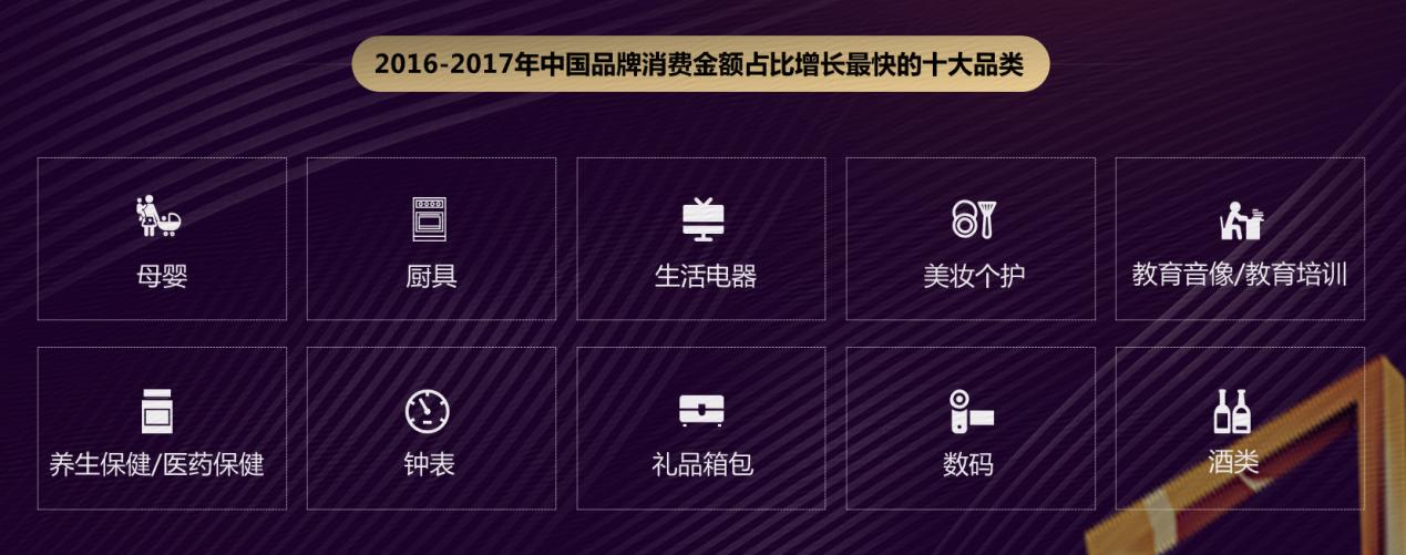 大数据看中国品牌消费特色:品质得到认可 年轻人市场潜力大