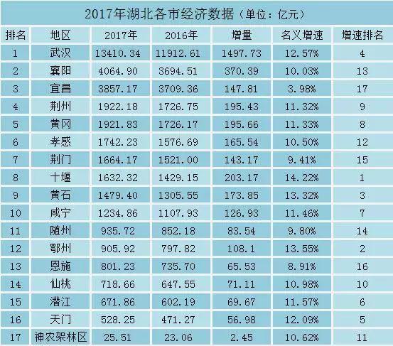 全国gdp500强城市排名榜_武汉GDP副省级城市中排第四 聚集200家世界500强