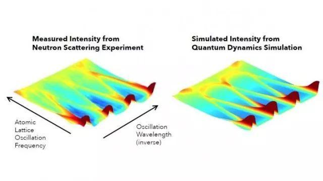 稀有永磁电场的原子动力学图片