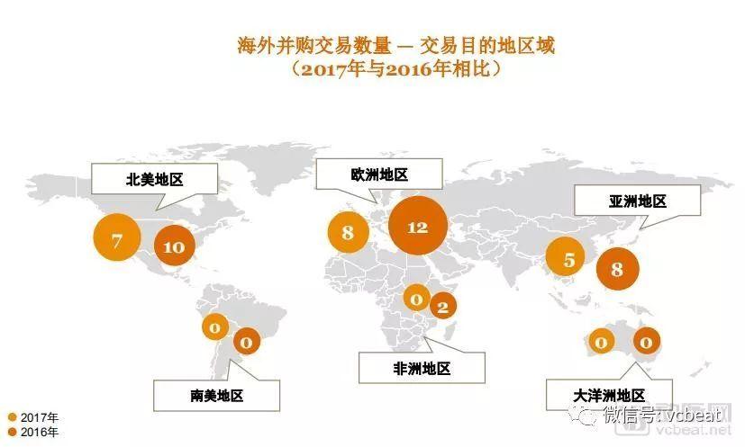最后,从地理区域上看,发达国家经济体依旧是中国医疗器械企业海外并购的主要目的地,2017年欧洲和北美在交易数量上位居前列。