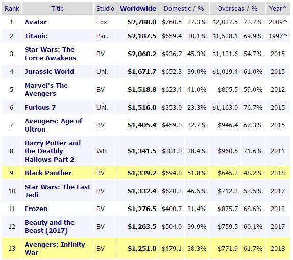 影史全球票房排行(Box Office Mojo)