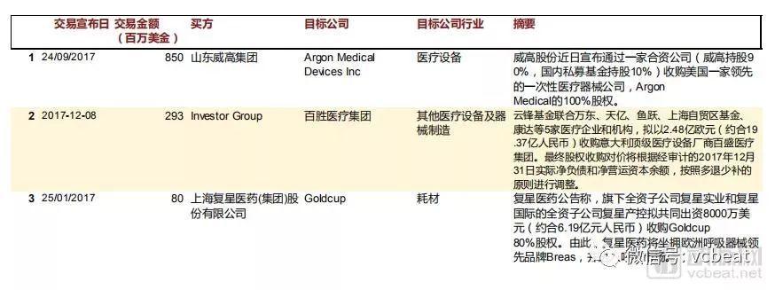 2017年 中国大陆企业海外并购案例(0.5亿美元以上的交易)